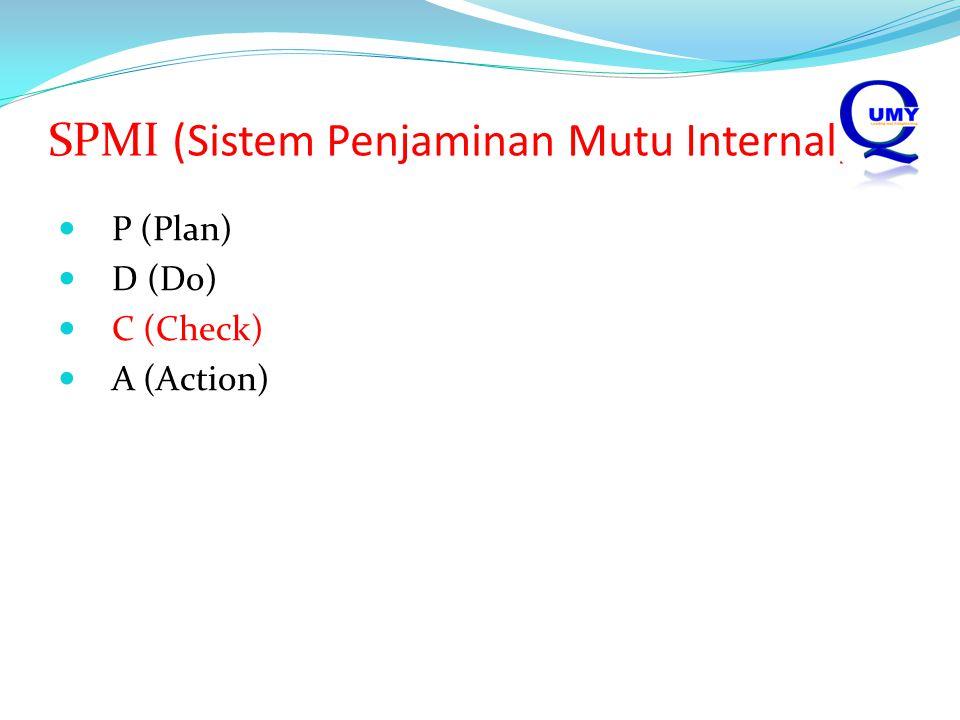 SPMI (Sistem Penjaminan Mutu Internal)