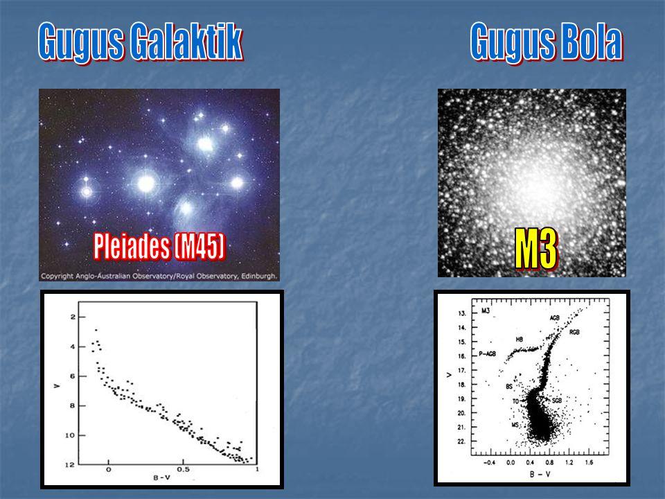 Gugus Galaktik Gugus Bola M3 Pleiades (M45)