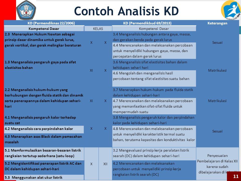 Contoh Analisis KD 11 KD (Permendiknas 22/2006)