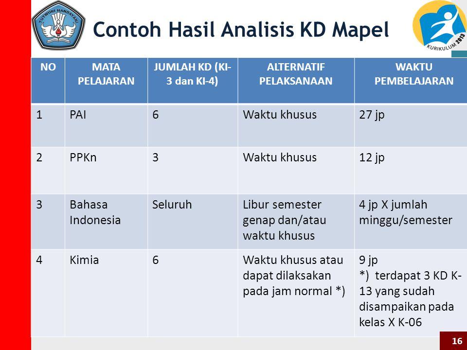 Contoh Hasil Analisis KD Mapel