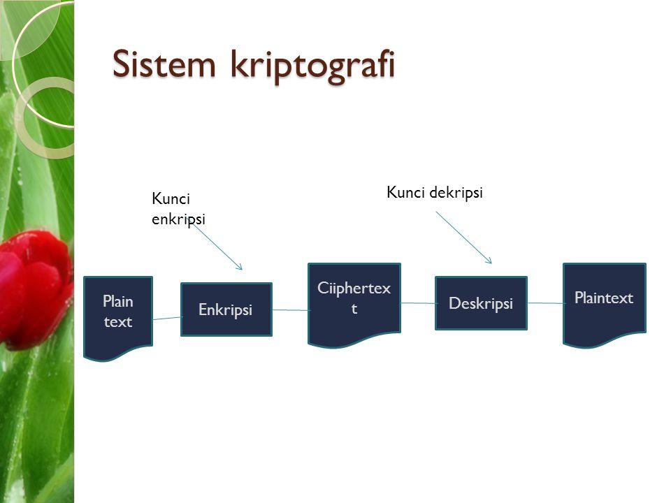 Sistem kriptografi Kunci dekripsi Kunci enkripsi Ciiphertext Plaintext