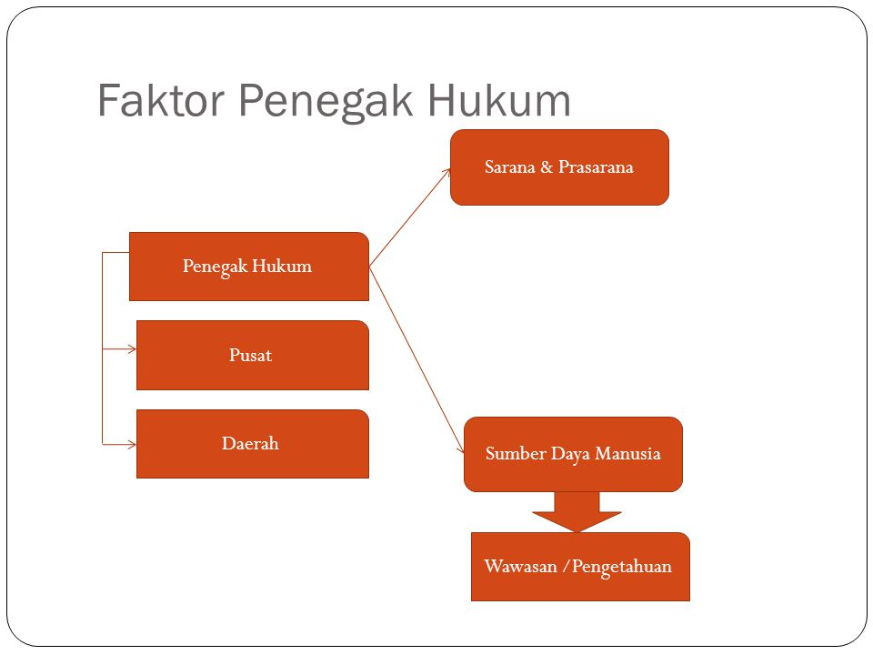 Faktor Penegak Hukum Sarana & Prasarana Penegak Hukum Pusat Daerah