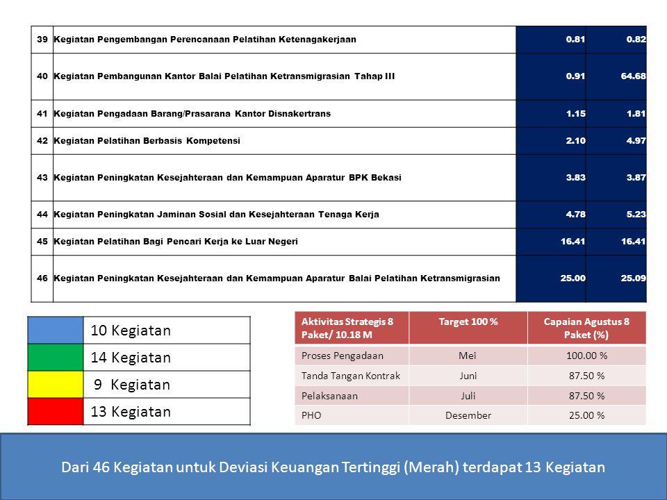 Capaian Agustus 8 Paket (%)