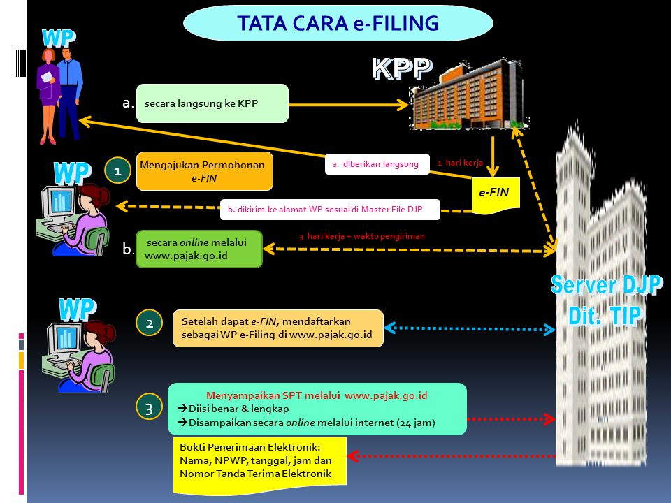 TATA CARA e-FILING a. 1 b. 2 3 WP WP e-FIN WP KPP