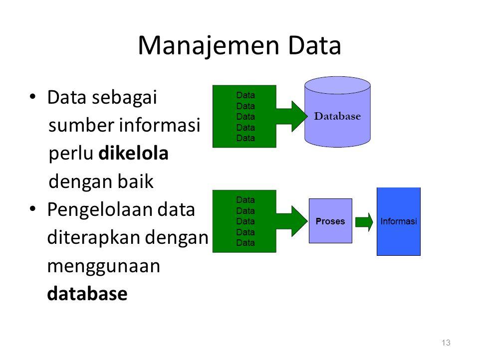 Manajemen Data Data sebagai sumber informasi perlu dikelola