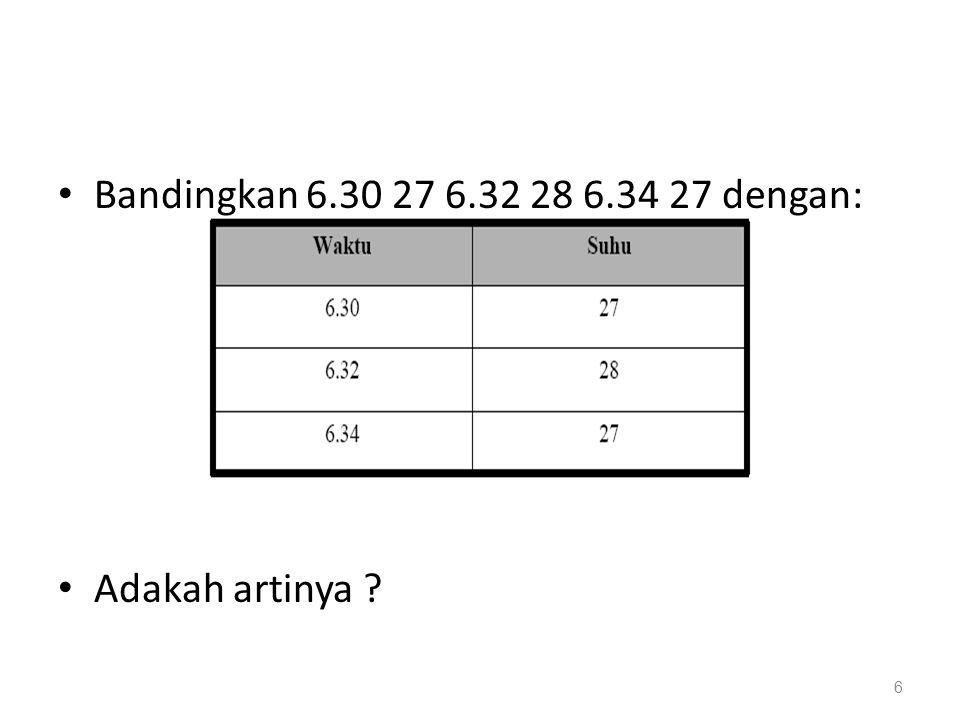Bandingkan 6.30 27 6.32 28 6.34 27 dengan: Adakah artinya