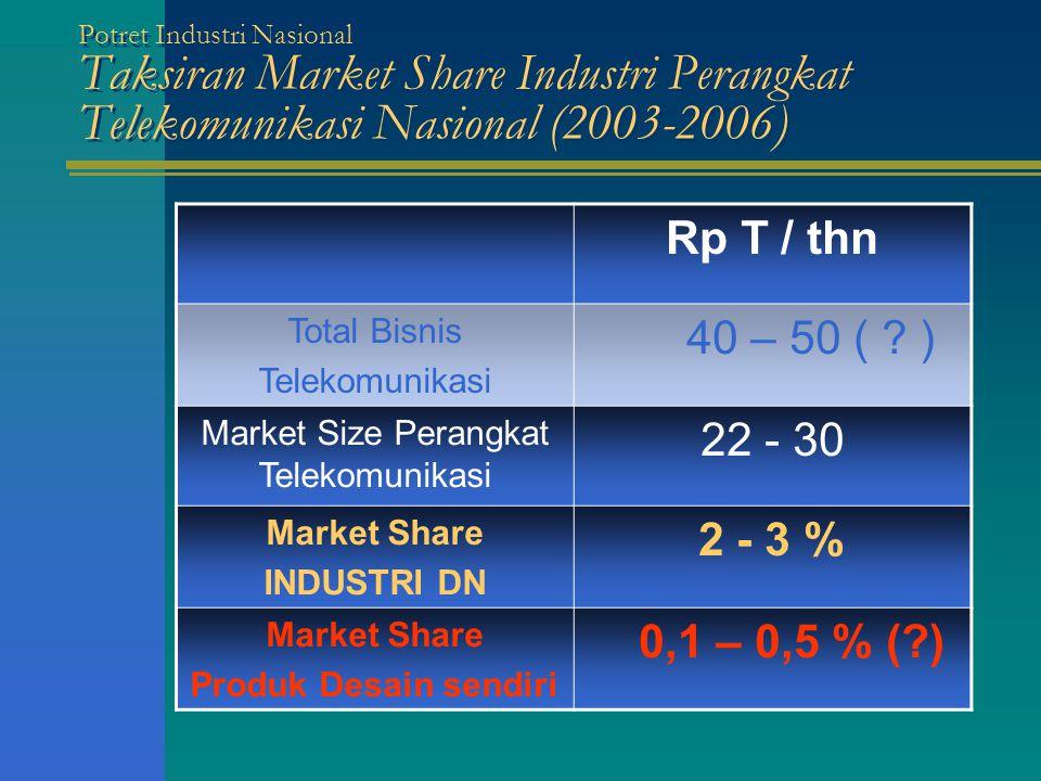 Market Size Perangkat Telekomunikasi