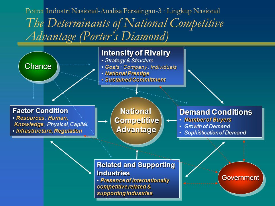 National Competitive Advantage