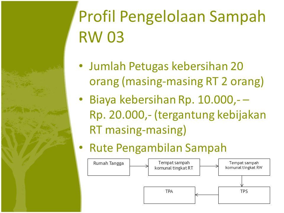 Profil Pengelolaan Sampah RW 03