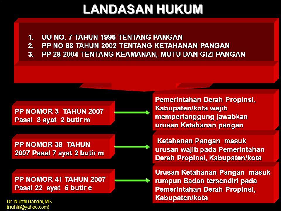 LANDASAN HUKUM UU NO. 7 TAHUN 1996 TENTANG PANGAN