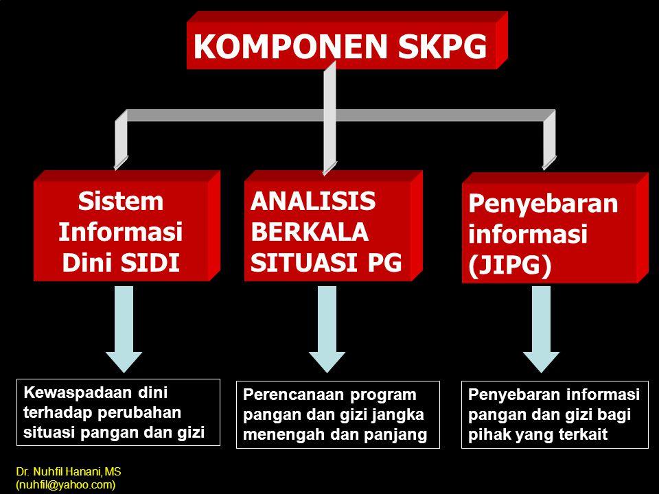 Sistem Informasi Dini SIDI