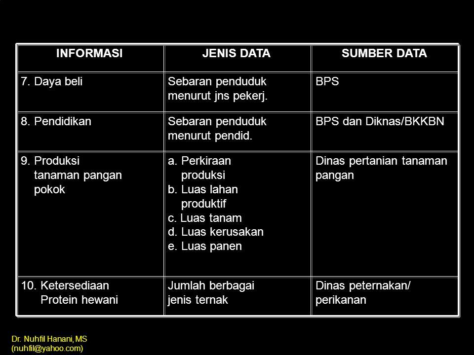 INFORMASI JENIS DATA. SUMBER DATA. 7. Daya beli. Sebaran penduduk menurut jns pekerj. BPS. 8. Pendidikan.