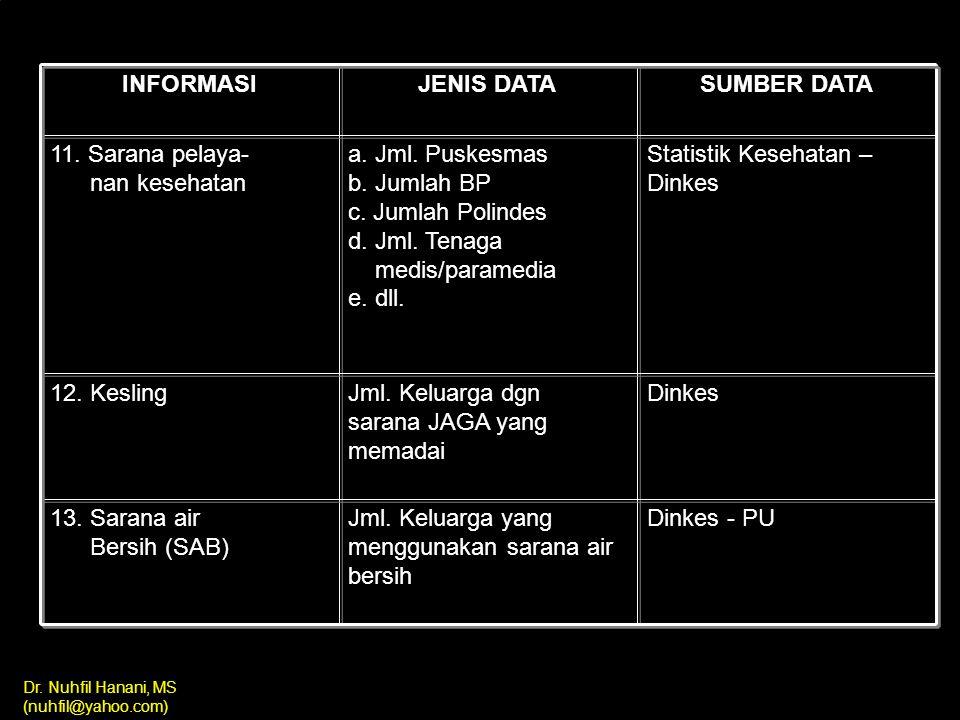 INFORMASI JENIS DATA. SUMBER DATA. 11. Sarana pelaya- nan kesehatan.