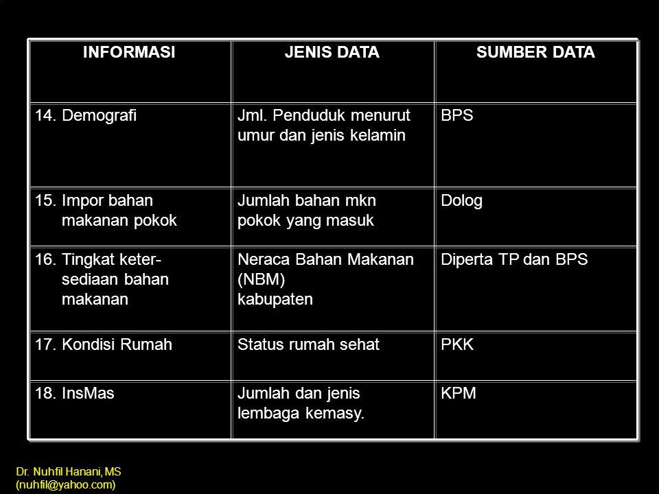 INFORMASI JENIS DATA. SUMBER DATA. 14. Demografi. Jml. Penduduk menurut umur dan jenis kelamin. BPS.