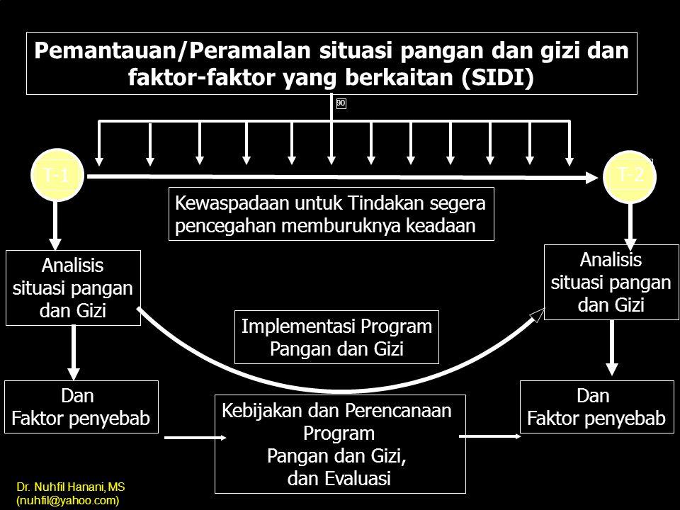 Pemantauan/Peramalan situasi pangan dan gizi dan faktor-faktor yang berkaitan (SIDI)