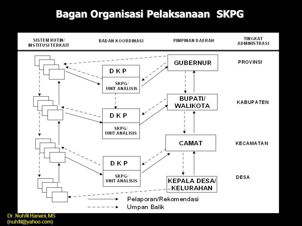Bagan Organisasi Pelaksanaan SKPG