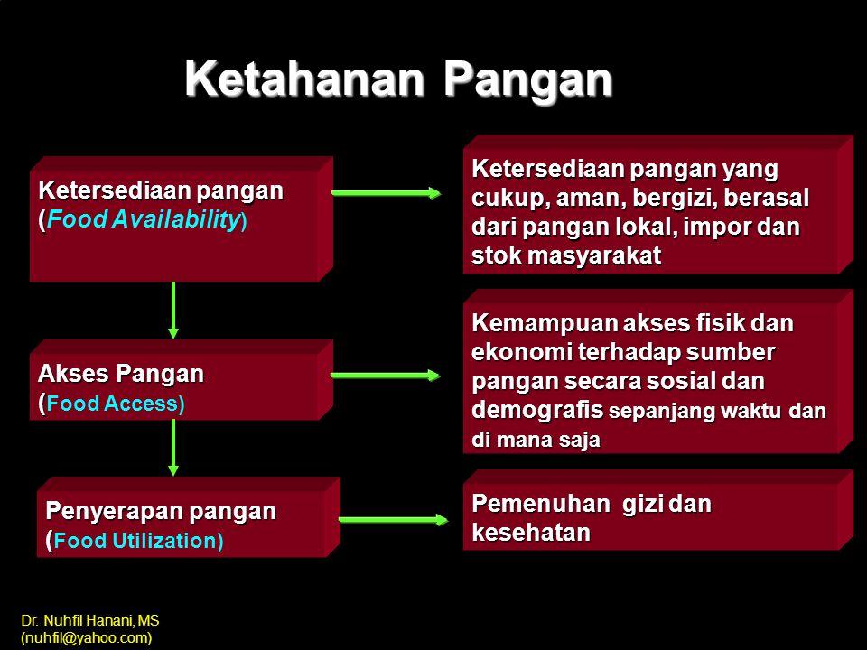 Ketahanan Pangan Ketersediaan pangan (Food Availability) Akses Pangan (Food Access) Penyerapan pangan (Food Utilization)