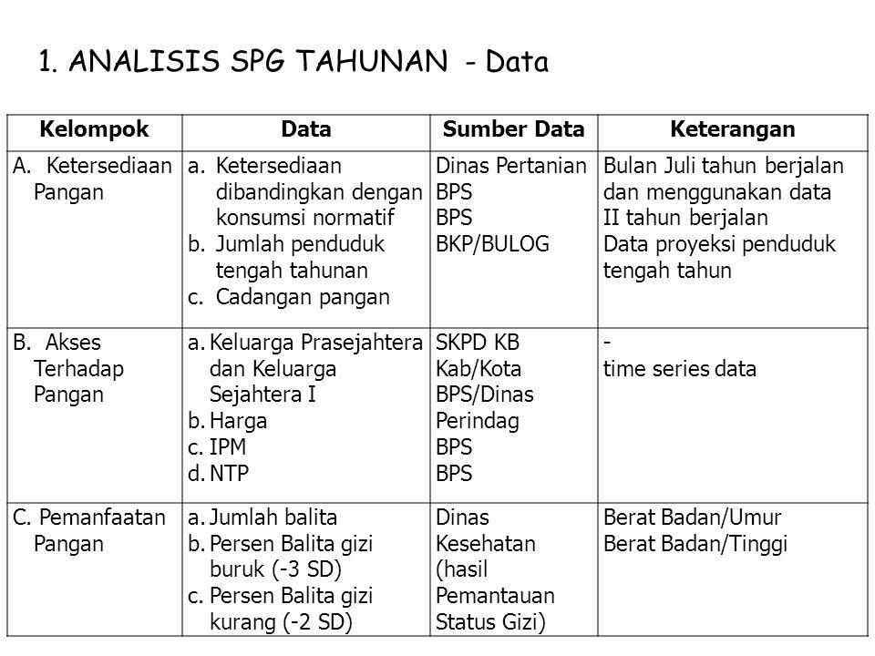 1. ANALISIS SPG TAHUNAN - Data