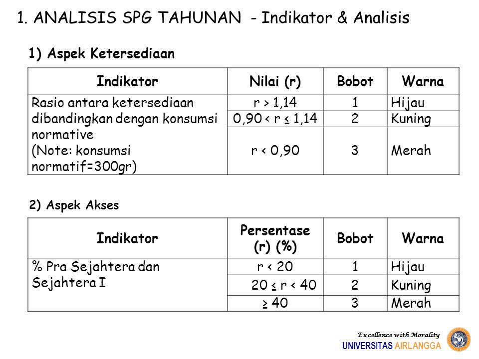 1. ANALISIS SPG TAHUNAN - Indikator & Analisis