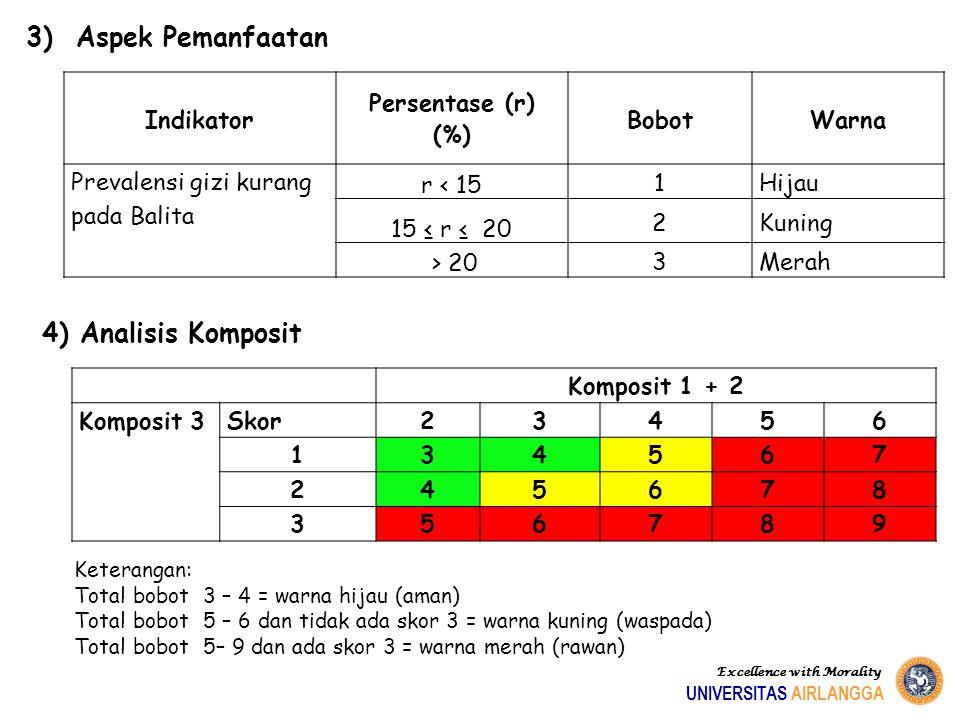 3) Aspek Pemanfaatan 4) Analisis Komposit Indikator Persentase (r) (%)
