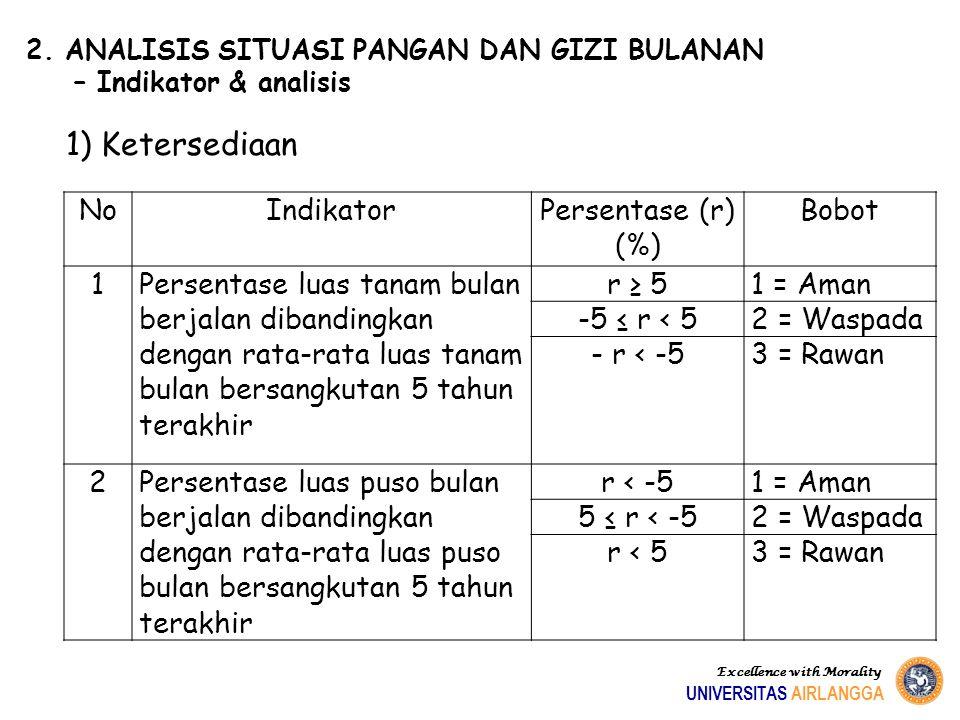 1) Ketersediaan No Indikator Persentase (r) (%) Bobot 1