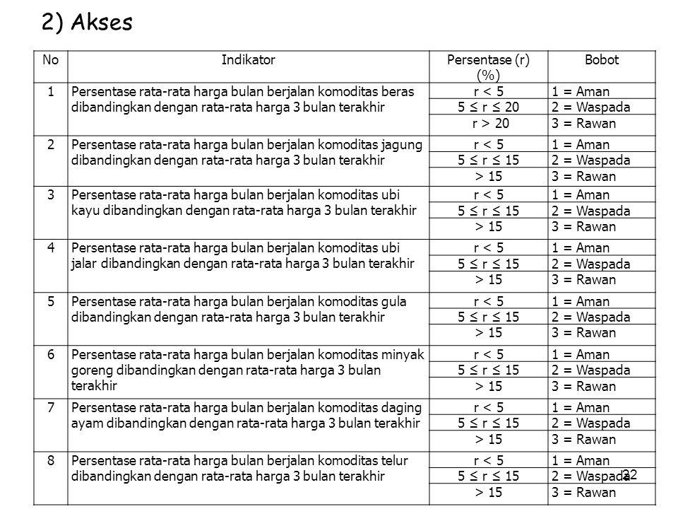 2) Akses No Indikator Persentase (r) (%) Bobot 1