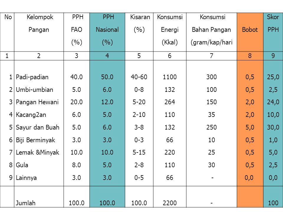 No Kelompok. Pangan. PPH. FAO. (%) Nasional. Kisaran. Konsumsi. Energi. (Kkal) Konsumsi.