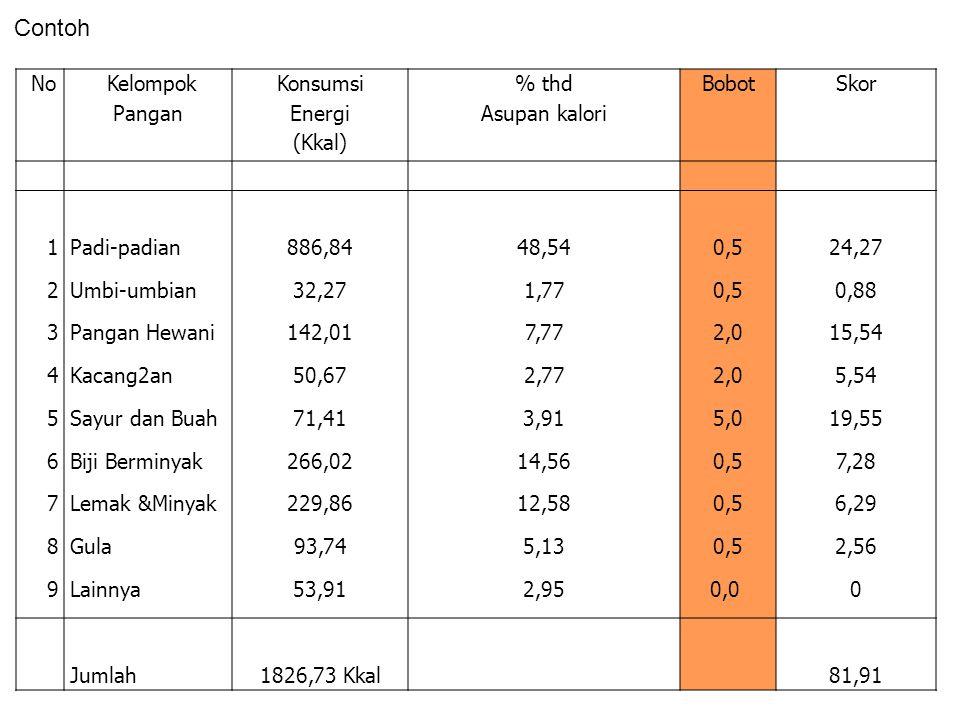 Contoh No Kelompok Pangan Konsumsi Energi (Kkal) % thd Asupan kalori