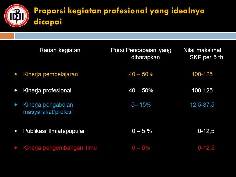 Proporsi kegiatan profesional yang idealnya dicapai