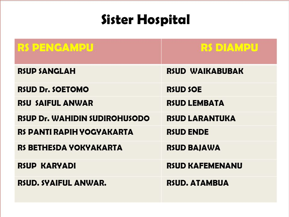 Sister Hospital RS PENGAMPU RS DIAMPU RSUP SANGLAH RSUD WAIKABUBAK