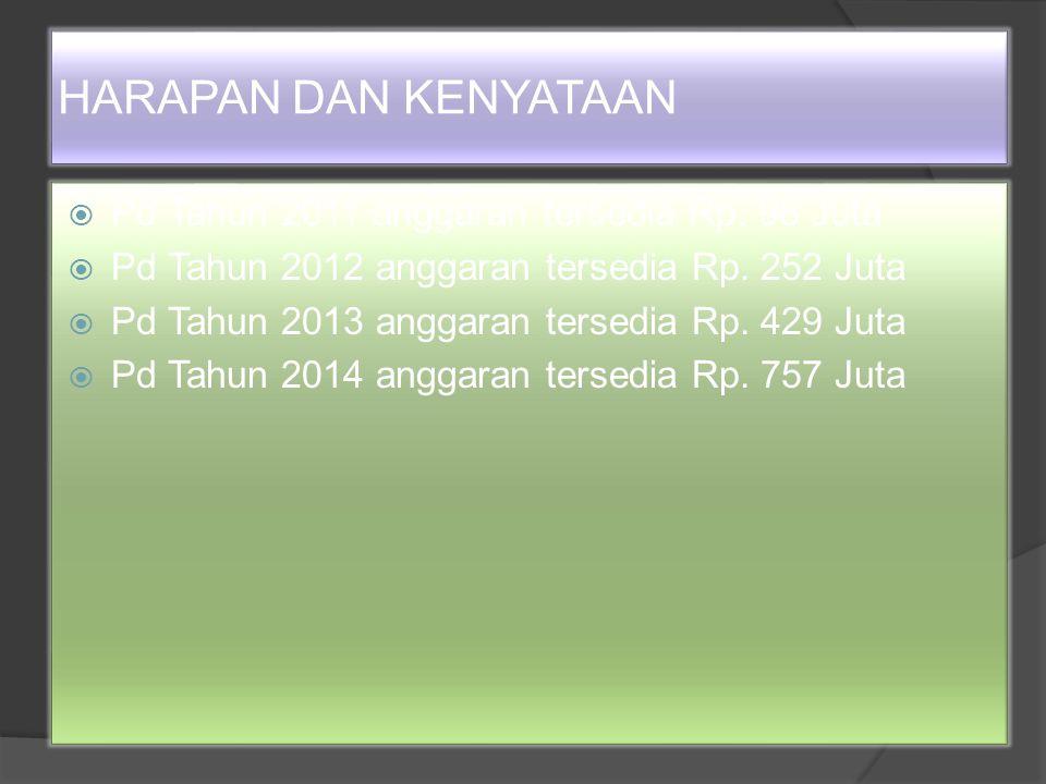 HARAPAN DAN KENYATAAN Pd Tahun 2011 anggaran tersedia Rp. 98 Juta