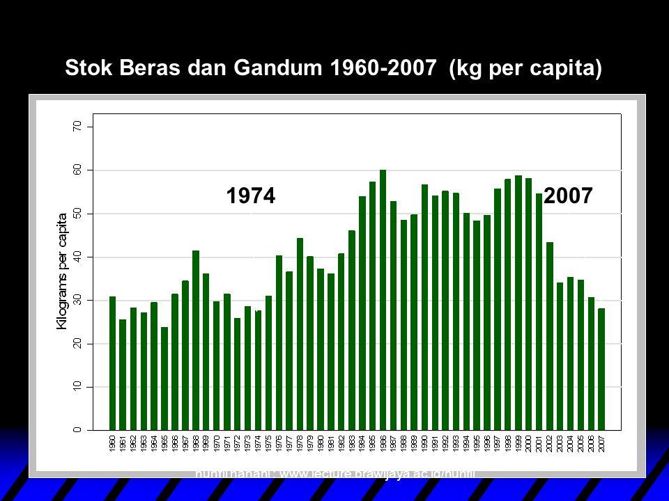 Stok Beras dan Gandum 1960-2007 (kg per capita)