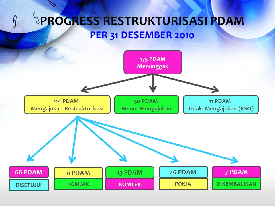 PROGRESS RESTRUKTURISASI PDAM