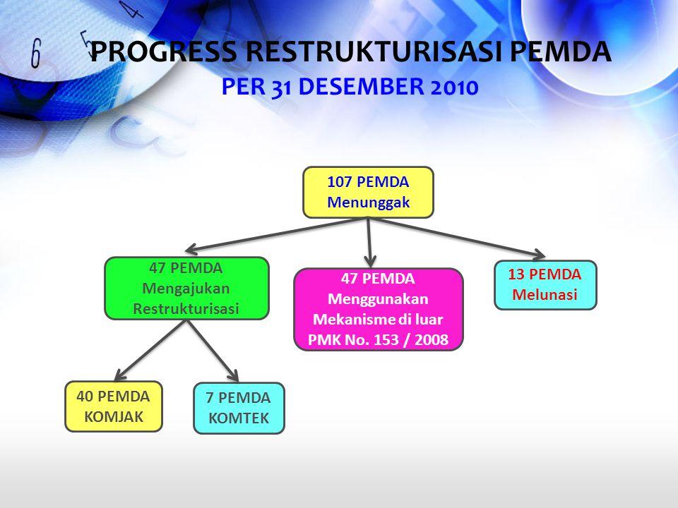 PROGRESS RESTRUKTURISASI PEMDA