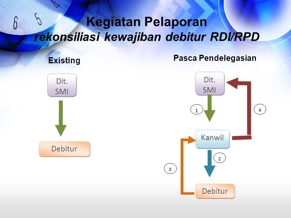 Kegiatan Pelaporan rekonsiliasi kewajiban debitur RDI/RPD