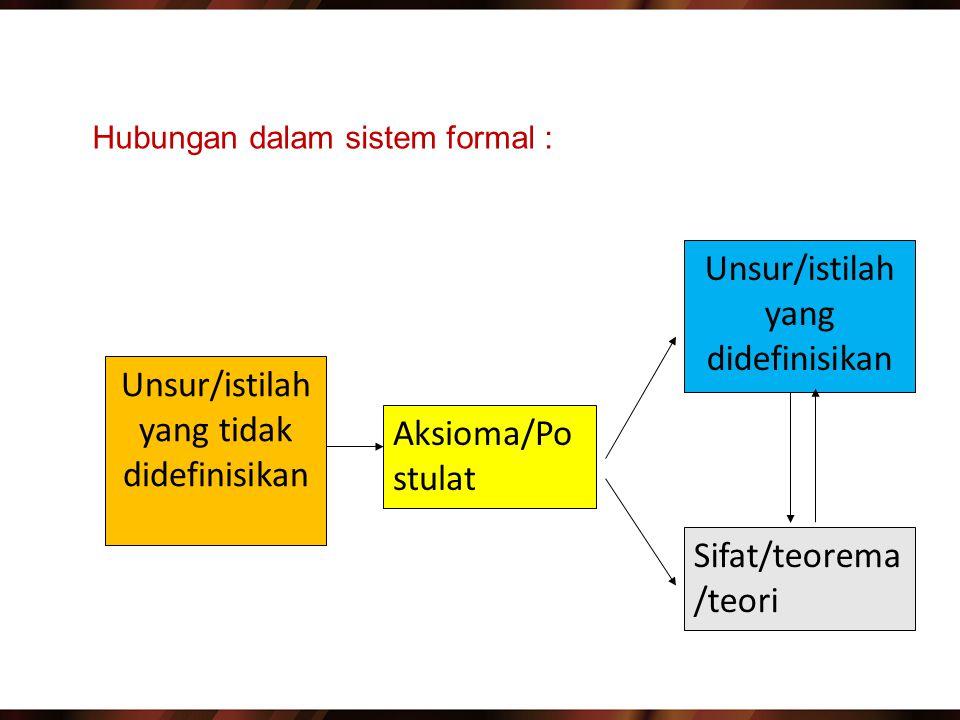 Unsur/istilah yang tidak didefinisikan Aksioma/Po stulat