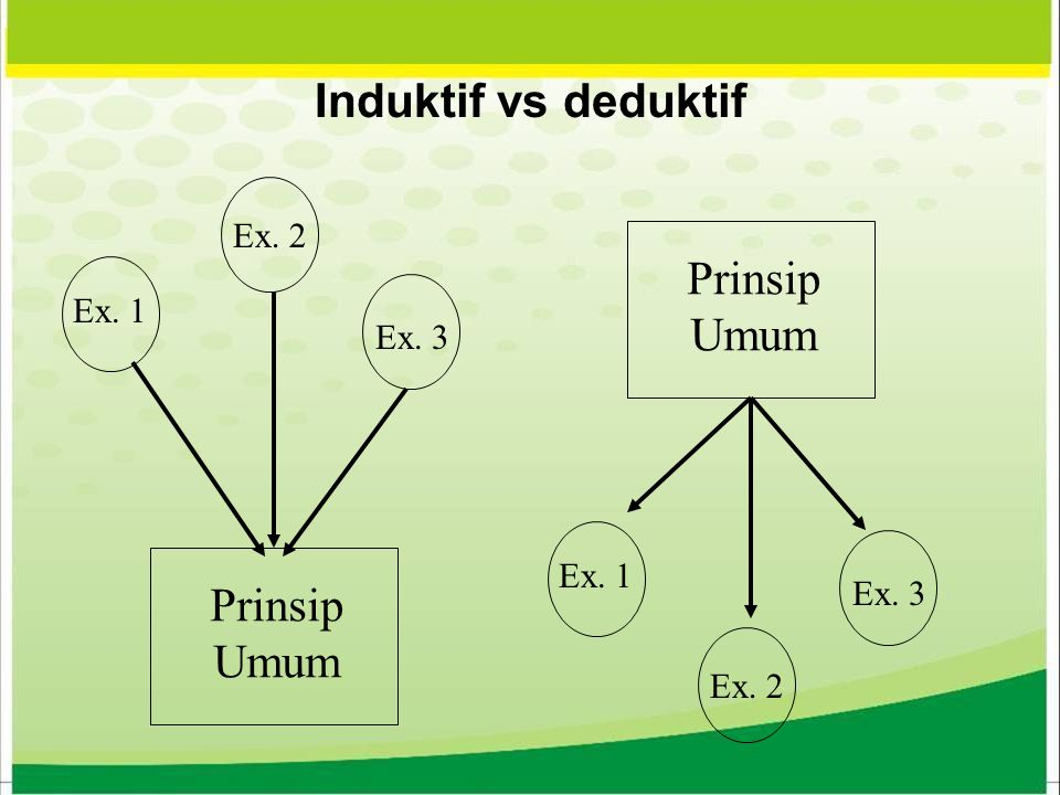 Induktif vs deduktif Prinsip Umum Prinsip Umum Ex. 2 Ex. 1 Ex. 3 Ex. 1