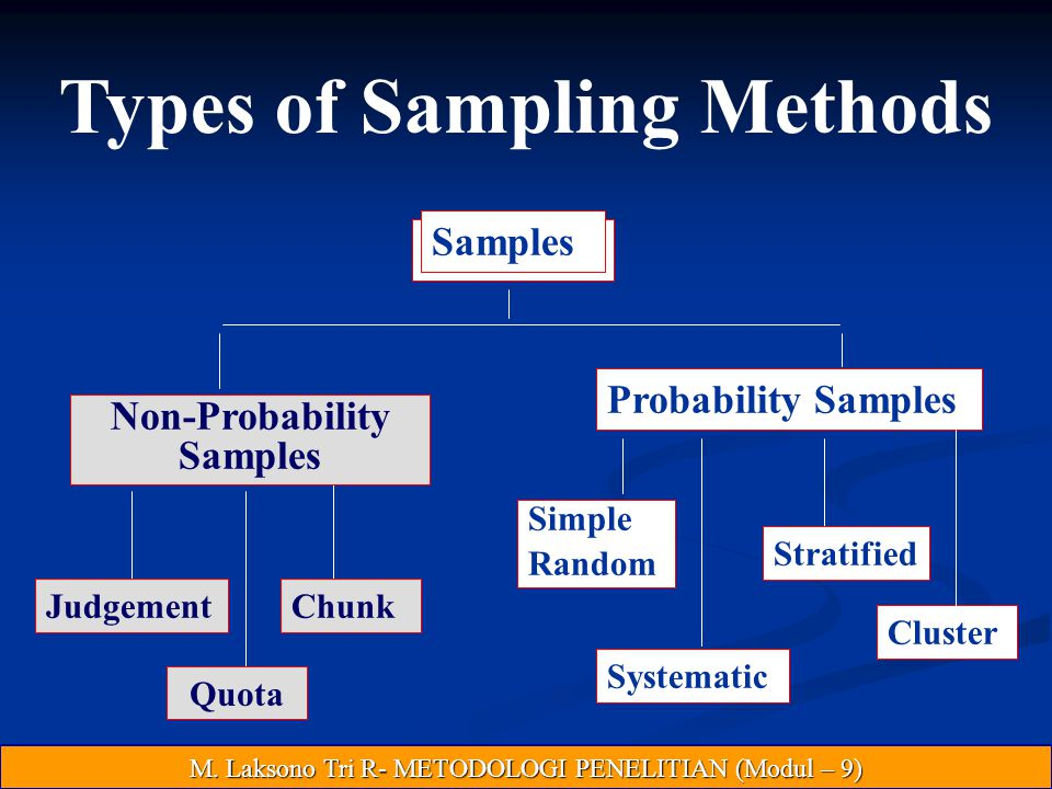 Types of Sampling Methods Non-Probability Samples