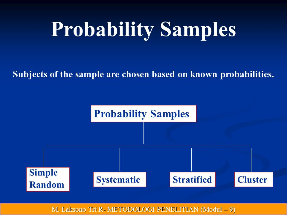 Subjects of the sample are chosen based on known probabilities.