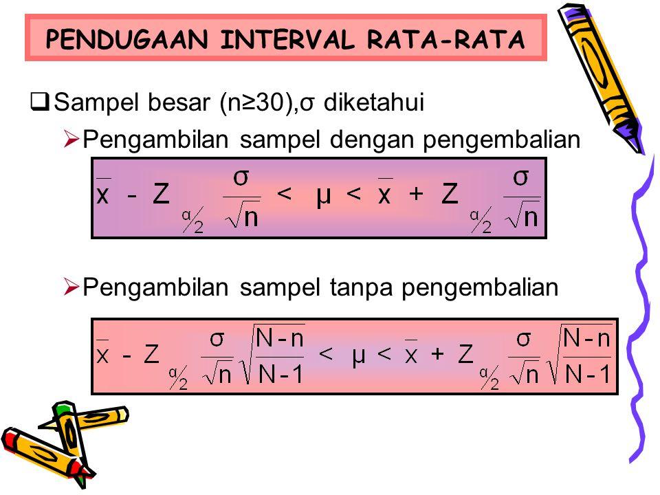 PENDUGAAN INTERVAL RATA-RATA