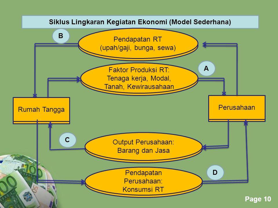 Siklus Lingkaran Kegiatan Ekonomi (Model Sederhana)