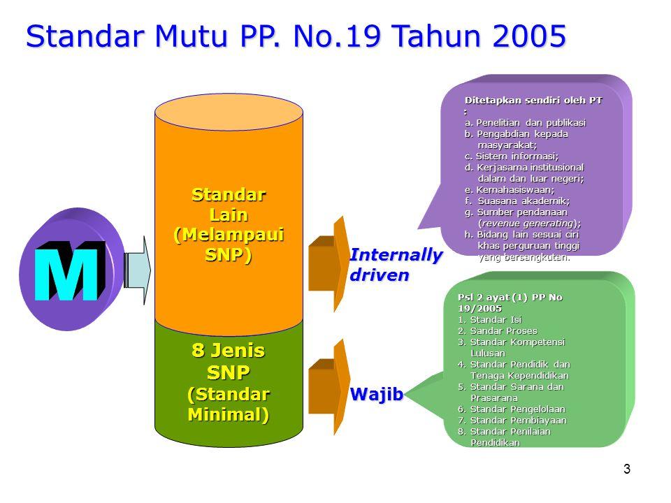 M Standar Mutu PP. No.19 Tahun 2005 8 Jenis SNP Standar Lain