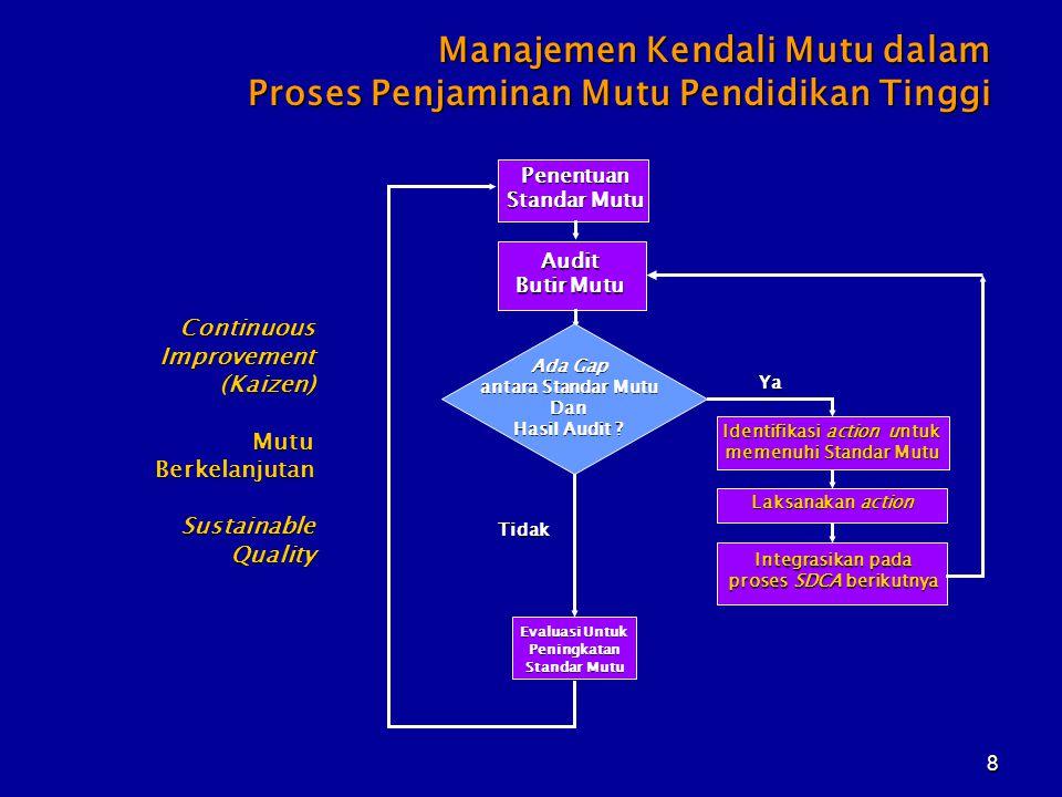 Identifikasi action untuk memenuhi Standar Mutu proses SDCA berikutnya