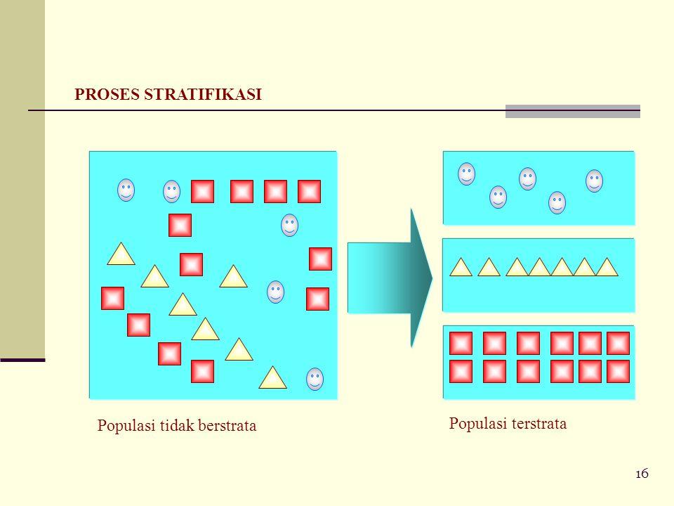 PROSES STRATIFIKASI Populasi tidak berstrata Populasi terstrata