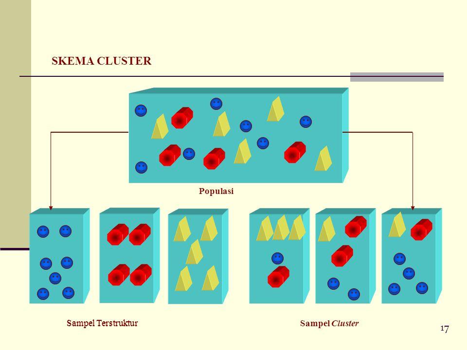 SKEMA CLUSTER Sampel Terstruktur Sampel Cluster Populasi