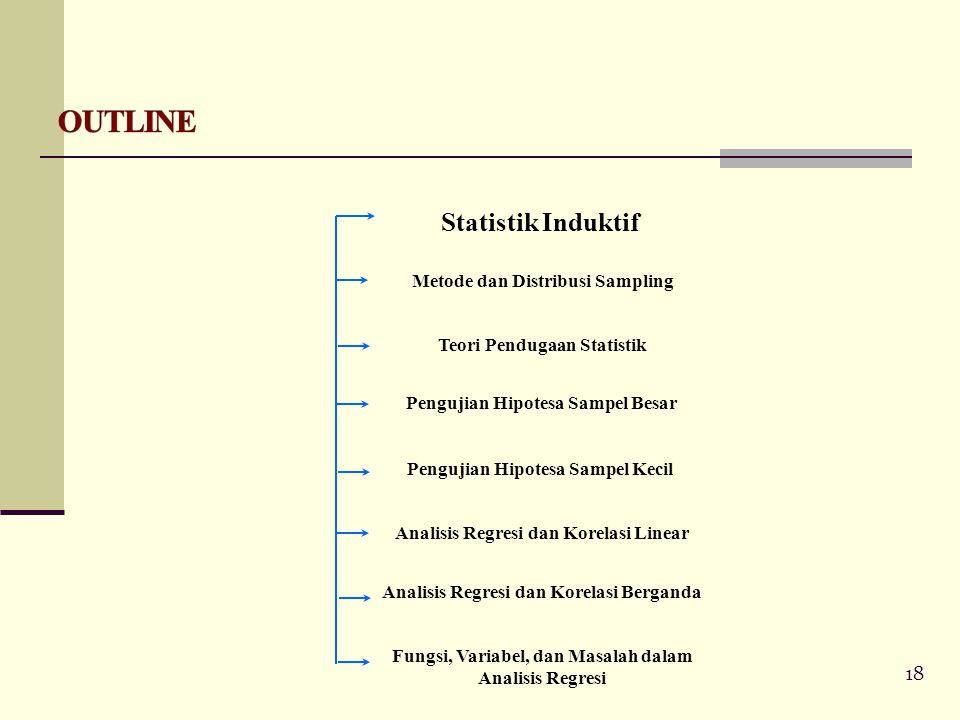 OUTLINE Statistik Induktif Metode dan Distribusi Sampling