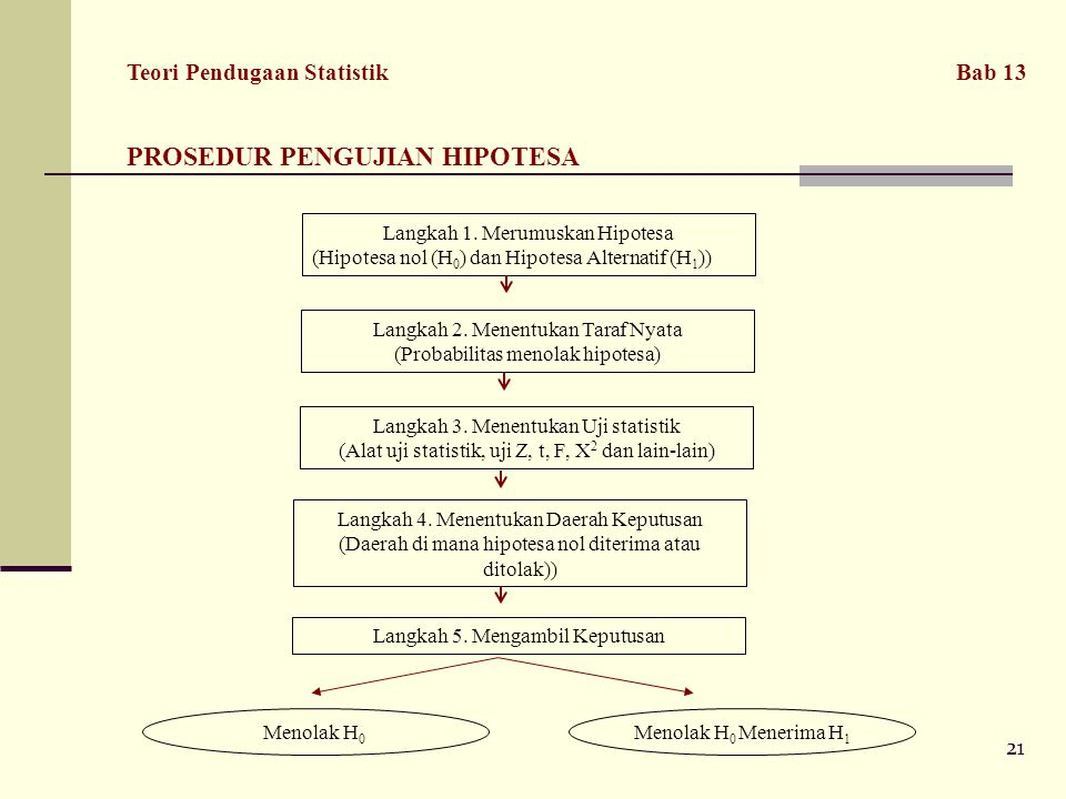 PROSEDUR PENGUJIAN HIPOTESA