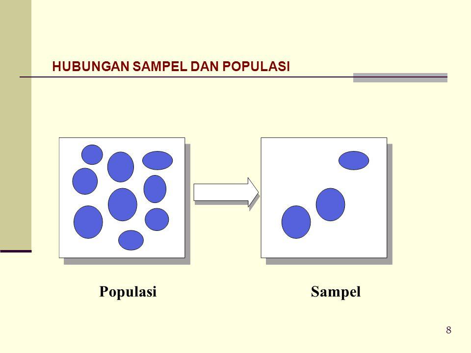 HUBUNGAN SAMPEL DAN POPULASI