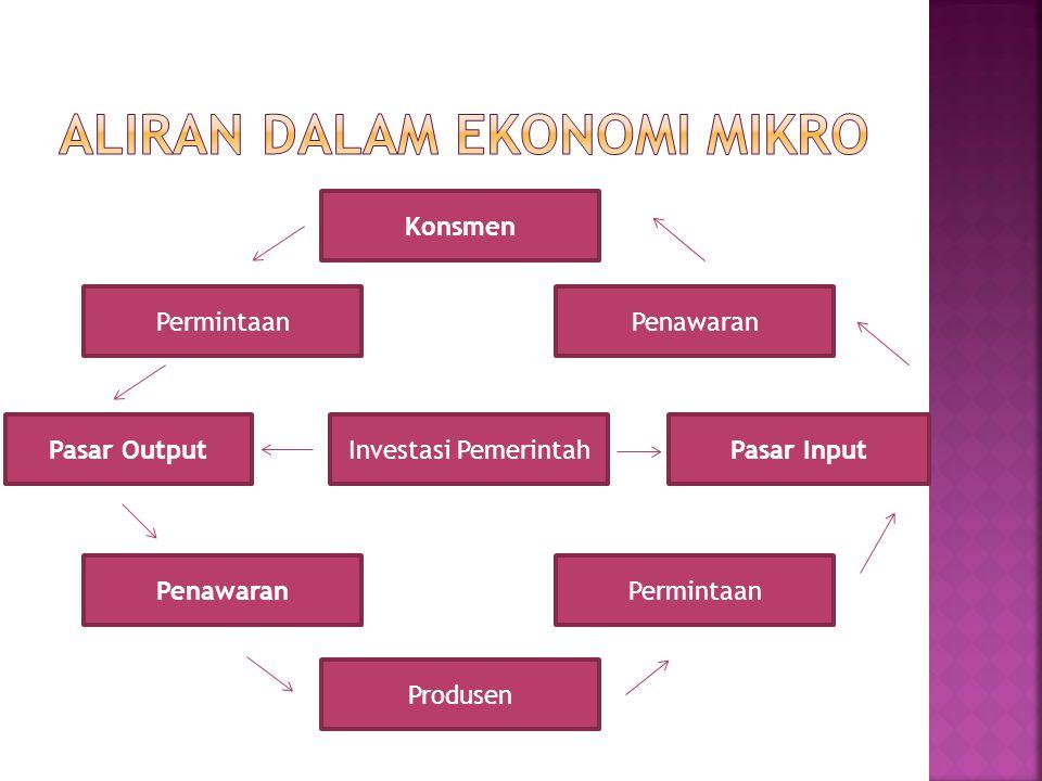 Aliran Dalam Ekonomi Mikro