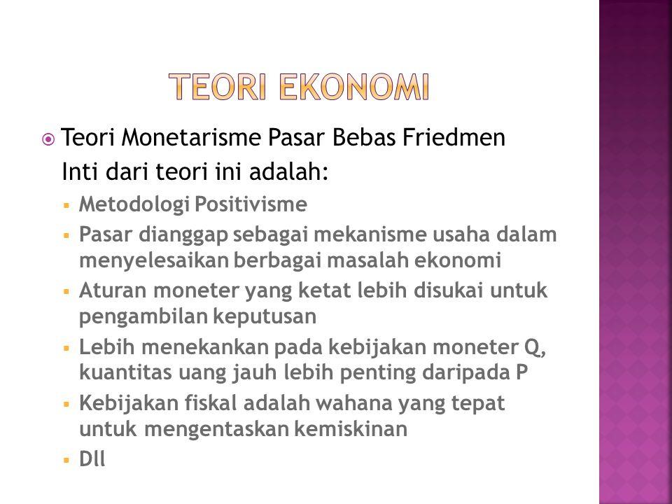 TEORI EKONOMI Teori Monetarisme Pasar Bebas Friedmen